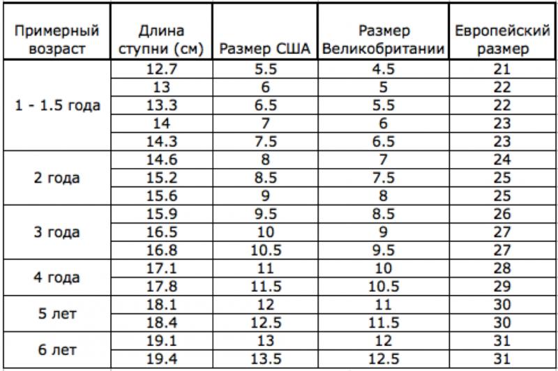 facd9b56a272c Соответствие размеров обуви Европа-Россия. Размеры обуви в Европе.