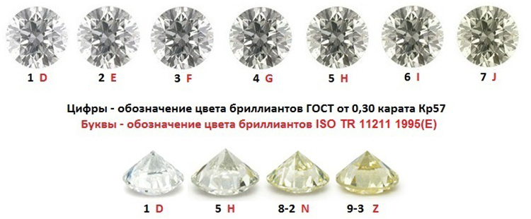 таблица бриллиантов